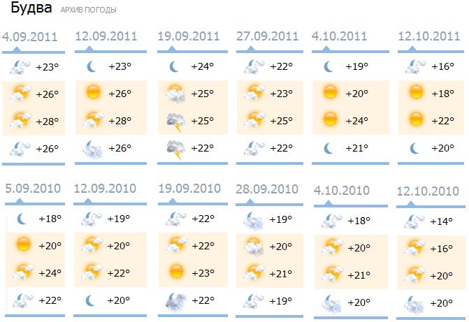 Погода в Черногории 2011